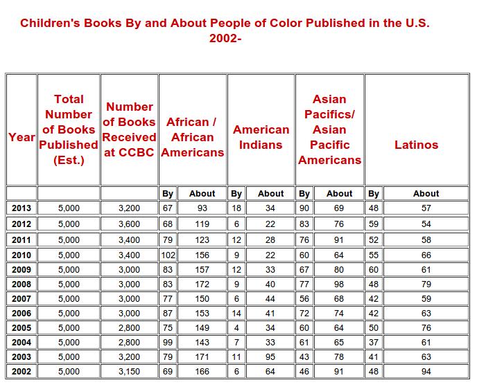 children's publishing minorities